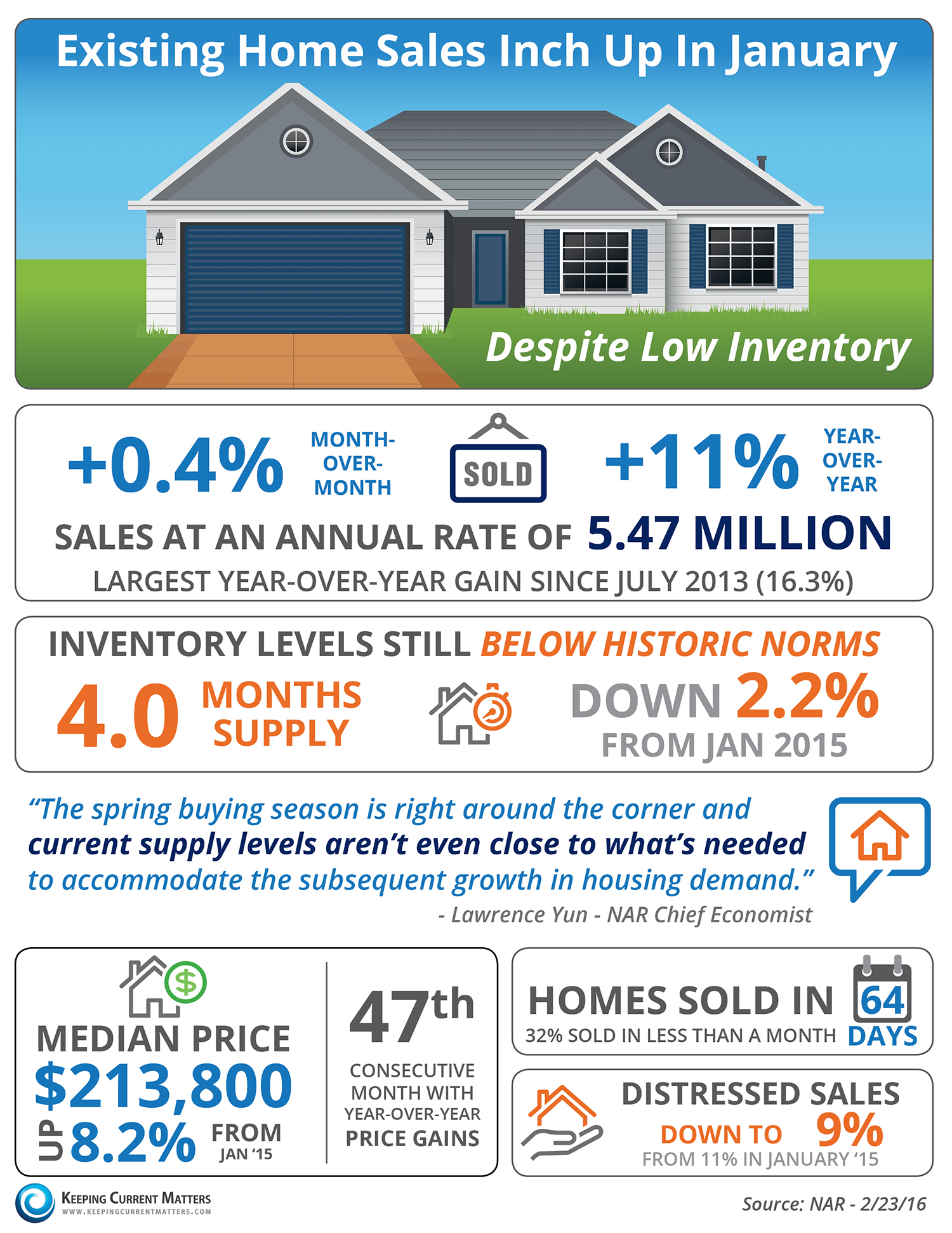 Existing homes sales